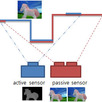 High-quality 3D Video by Fusing Active and Passive Sensors