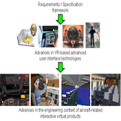 Immersive interface technologies for life-cycle human-oriented activities in interactive aircraft-related virtual products